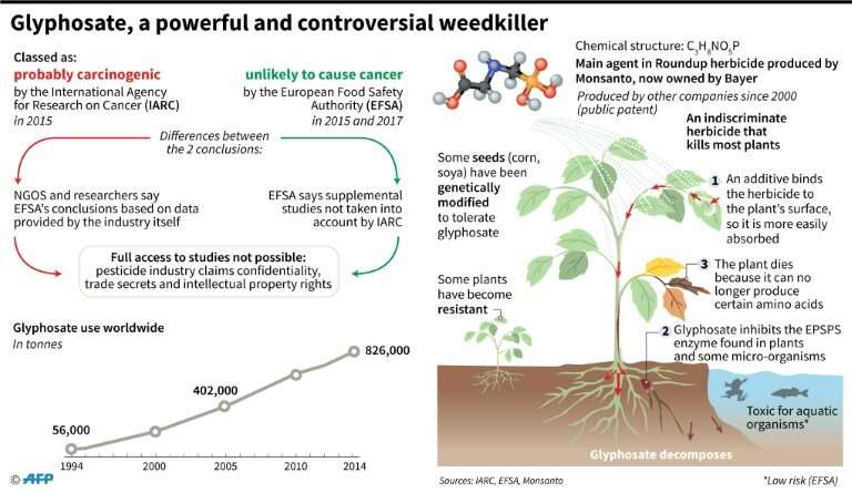 The weedkiller glyphosate