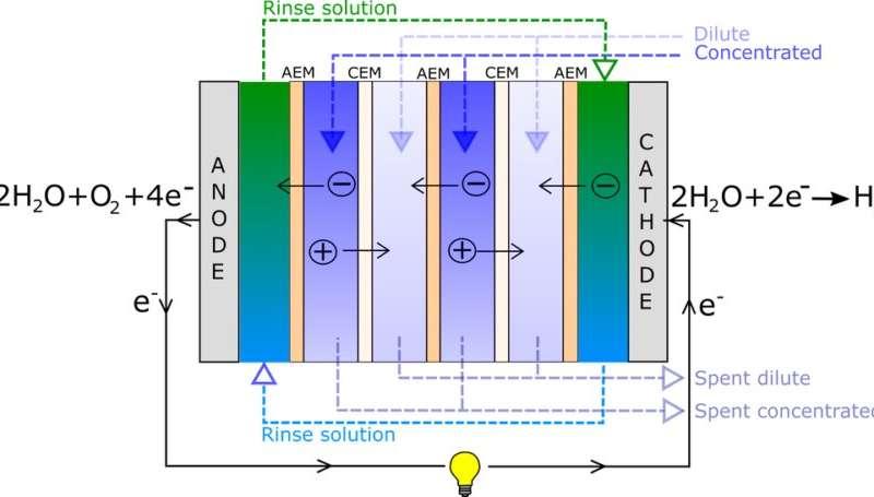Turning waste heat into hydrogen fuel