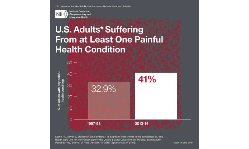 Two decades of data reveal overall increase in pain, opioid use among U.S. adults