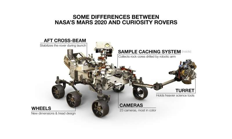 Two rovers to roll on Mars again: Curiosity and Mars 2020