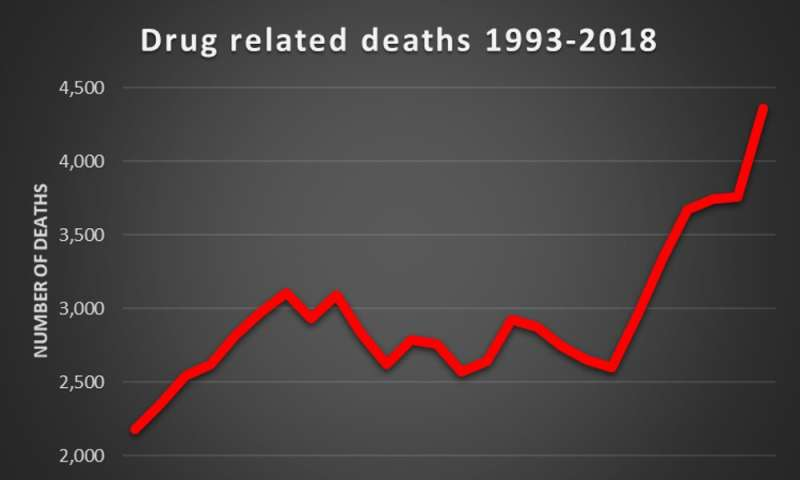 UK drug deaths continue to rise – time for action