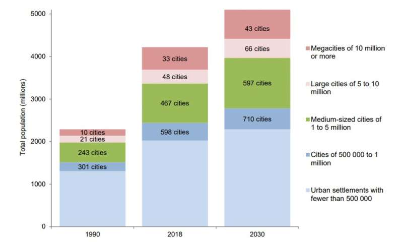 Urban growth, heat islands, humidity, climate change: the costs multiply in tropical cities