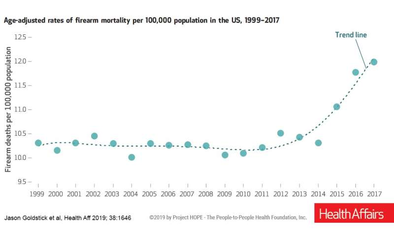 US firearm death rate rose sharply in recent years across most states & demographic groups