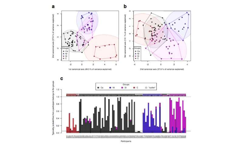 Variation in the shape of speech organs influences language evolution