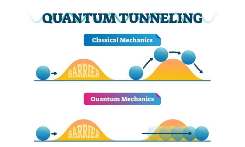 We did a breakthrough 'speed test' in quantum tunnelling, and here's why that's exciting
