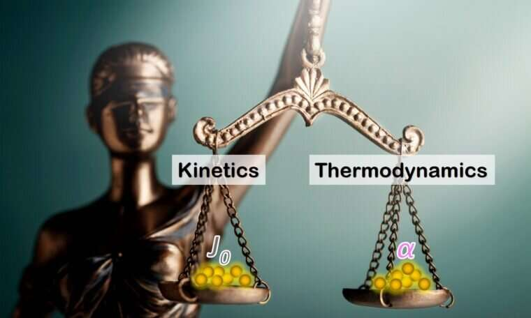 When kinetics and thermodynamics should play together