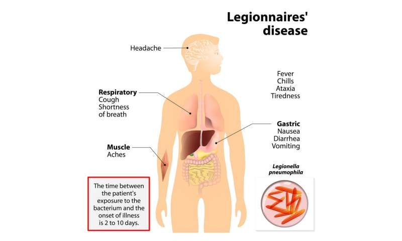 Why are people still dying from Legionnaires' disease?