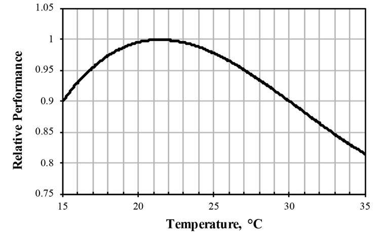 Why the 'perfect' office temperature is a myth