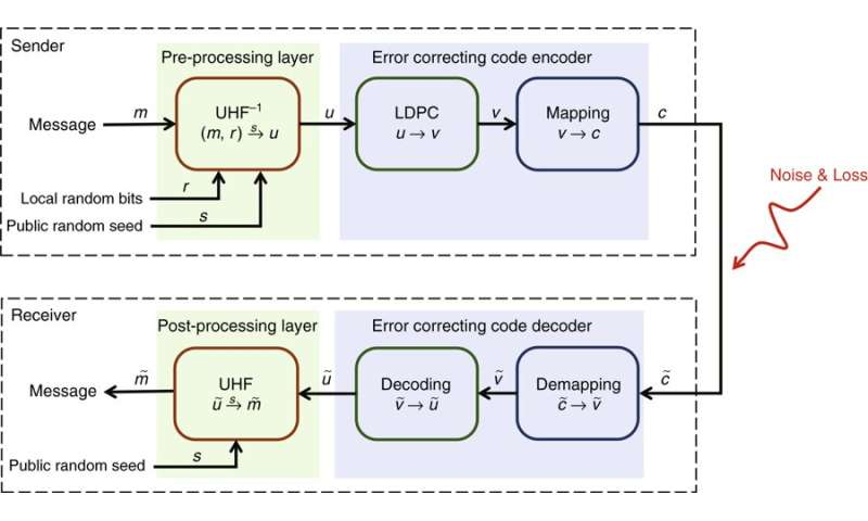 Implementing a practical quantum secure direct communication system