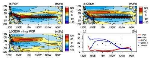 Scientists reveal Pacific North Equatorial Countercurrent weak biases in ocean models