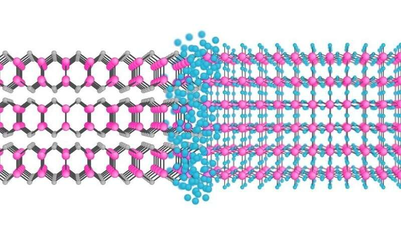 Next generation synthetic covalent 2-D materials unveiled