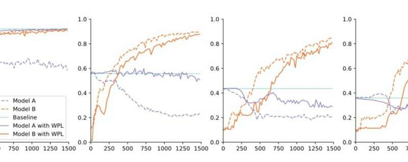 **A new approach to overcome multi-model forgetting in deep neural networks