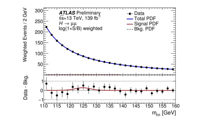 ATLAS Experiment searches for rare Higgs boson decays into muon pairs