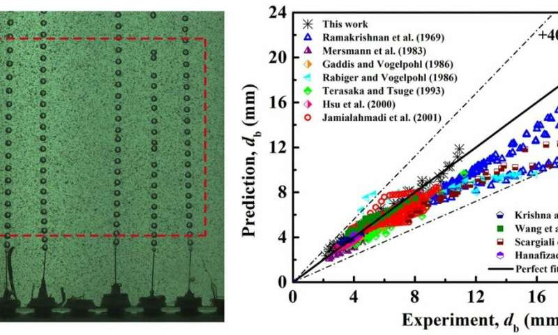 Scientists develop bubble diameter prediction model for industrial use