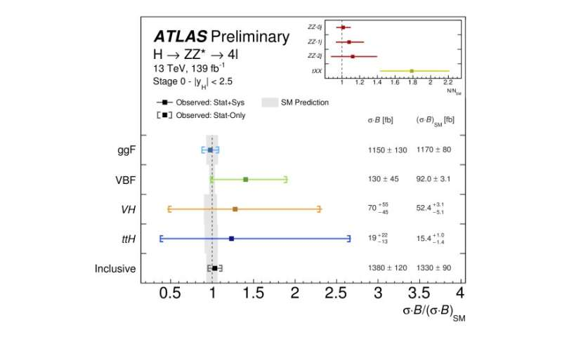 ATLAS Experiment explores the Higgs boson 'discovery channels'