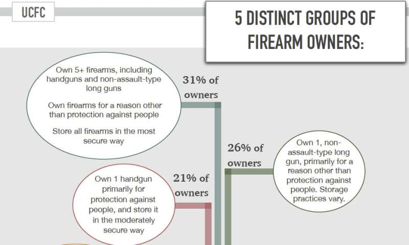 Study identifies 5 patterns of gun ownership by motivation, practices, other features