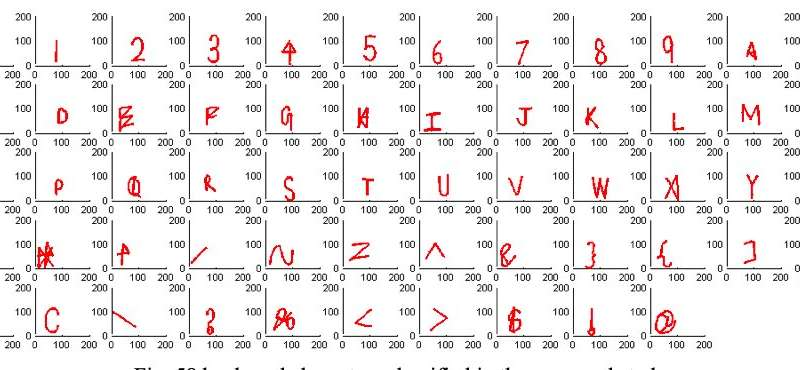 **Researchers develop a dynamic keyboard character recognition system
