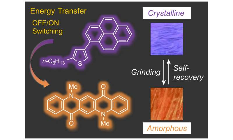 Tunable design researchers, self-recovering dyes for use in next-generation smart devices