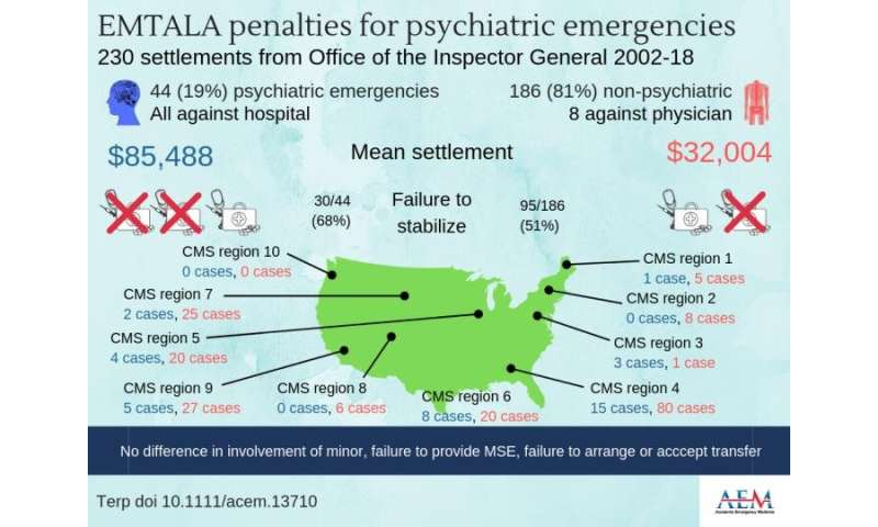1 in 5 civil monetary penalties due to EMTALA violations involved psychiatric emergencies