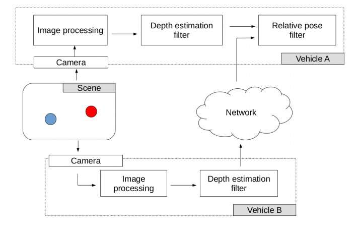 A framework for depth estimation and relative localization in ground robots