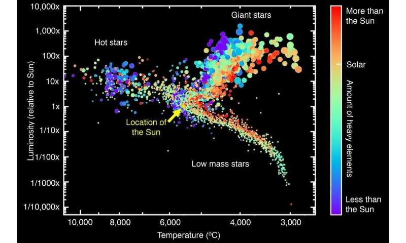 Astronomers develop world's largest, most inclusive 'stellar library'