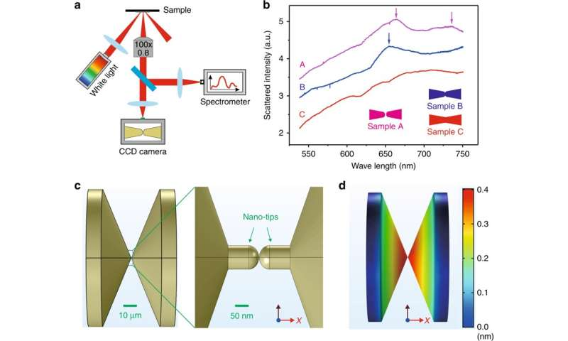 Atomic Switches by Plasmonic Heating of Metallic Contact Points