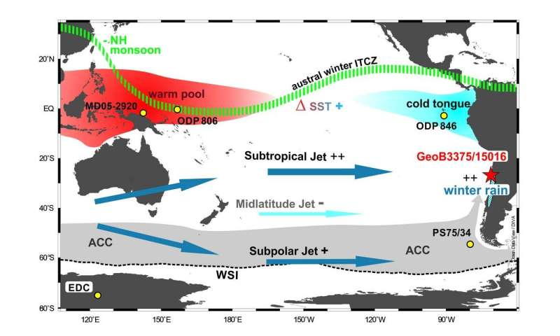 Changes in high-altitude winds over the South Pacific produce long-term effects