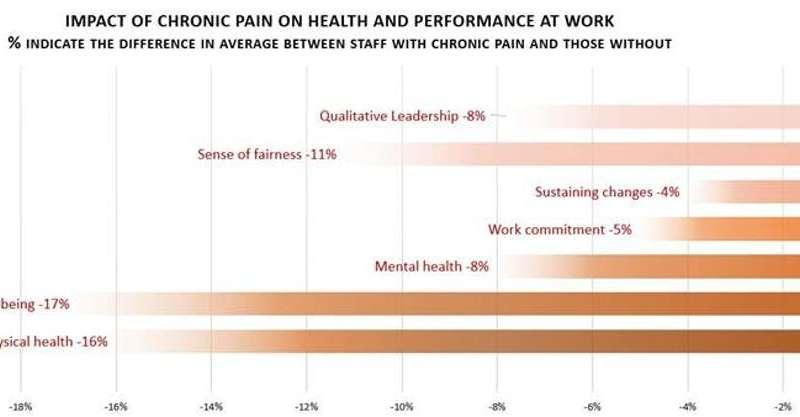 Chronic pain, a silent yet devastating disease intheworkplace