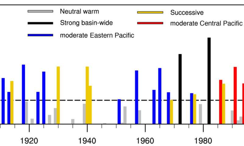 Climate warming promises more frequent extreme El Niño events