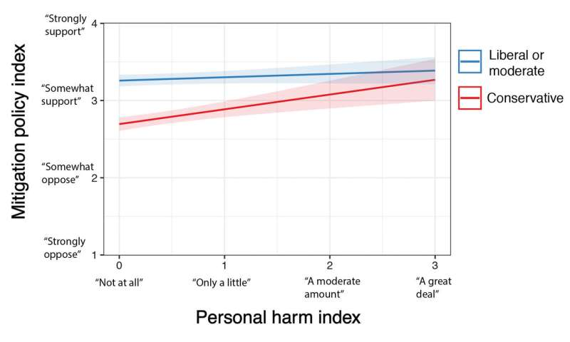 Conservatives more likely to support climate policy if they report harm due to extreme weather