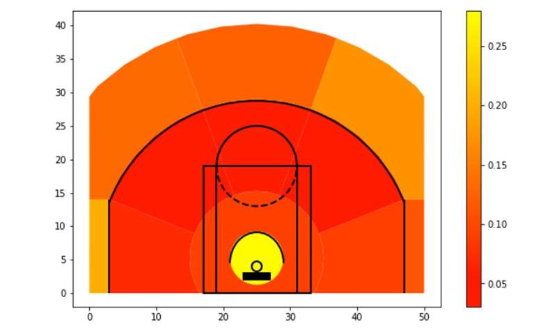 Data reveals the value of an assist in basketball