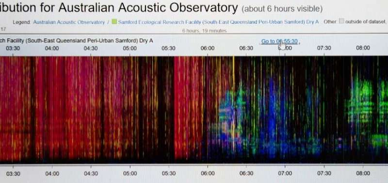 Ears all round: World's first acoustic observatory