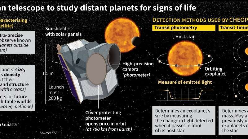 European telescope to study distant planets for signs of life