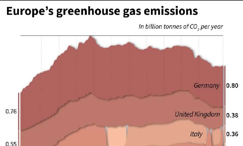 Europe's greenhouse gas emissions