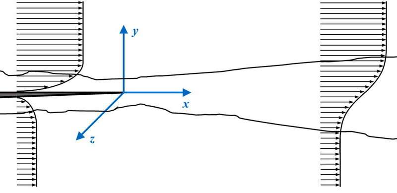 Experiment measures velocity in 3-D