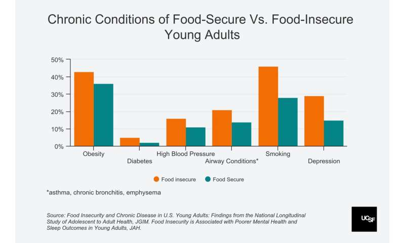 Food insecurity in young adults raises risk for diabetes, high blood pressure, asthma