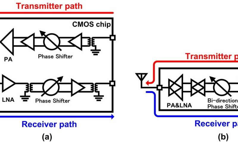 Gearing up for 5G: A miniature, low-cost transceiver for fast, reliable communications