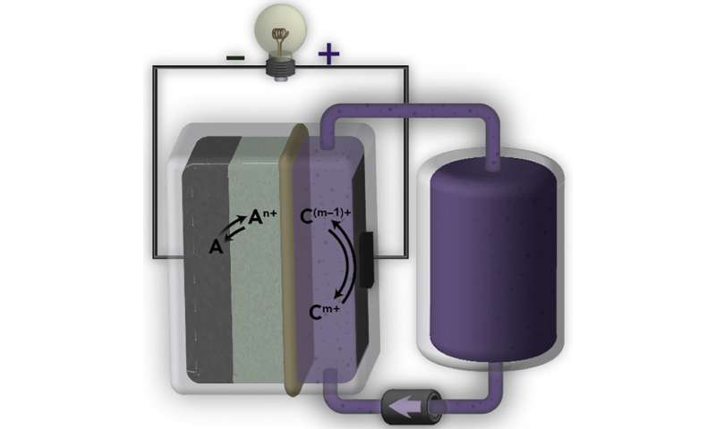Go with the flow: Scientists design new grid batteries for renewable energy