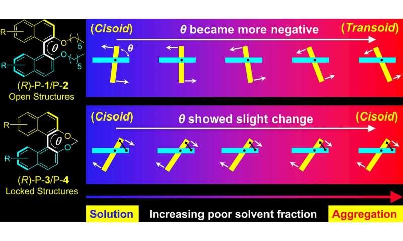 HKUST scientists develop novel method to monitor molecular aggregation