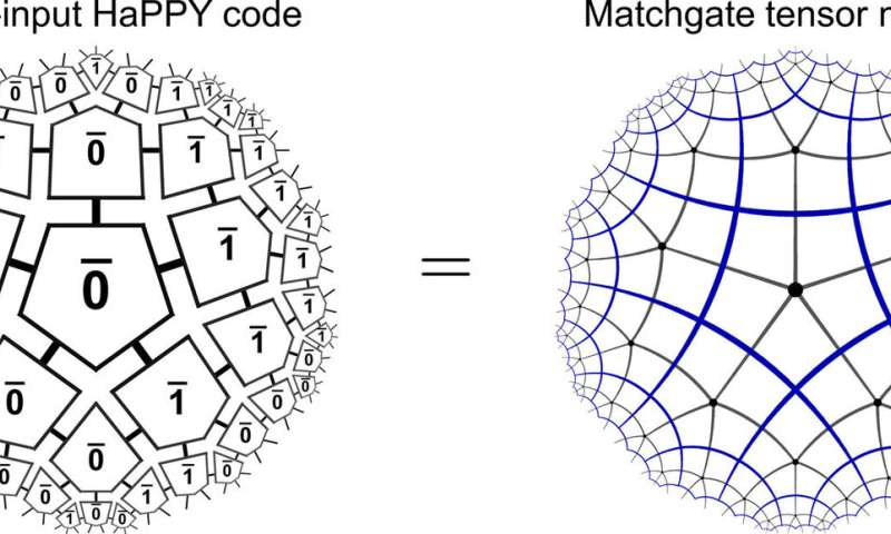 Holography and criticality in matchgate tensor networks