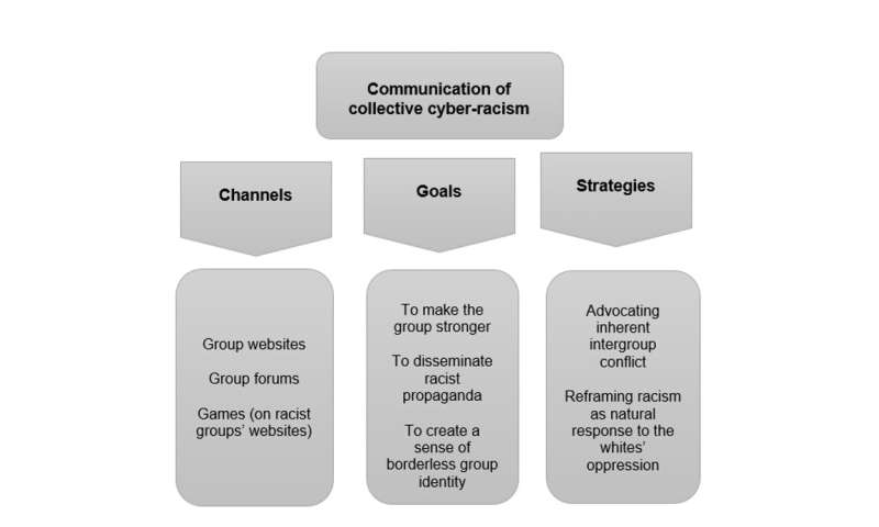 How groups and individuals spread racist hate online