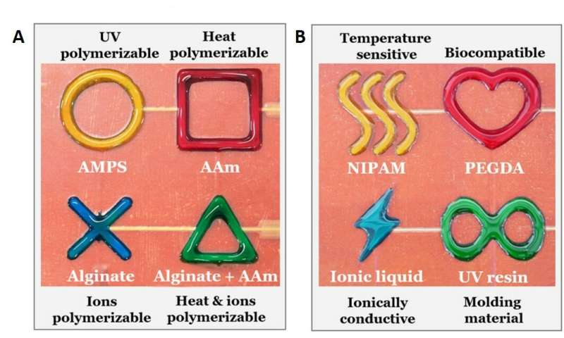 Hydrogel 3-D printing and patterning liquids with the capacitor edge effect (PLEEC).