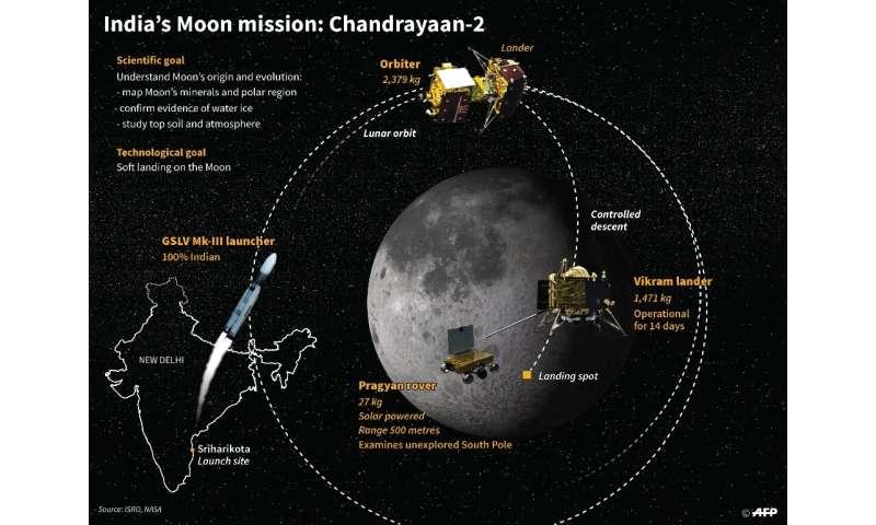 Missione della Luna dell'India: Chandrayaan-2