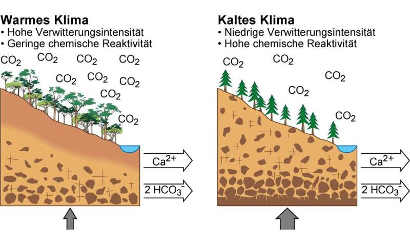 More 'reactive' land surfaces cooled the Earth down