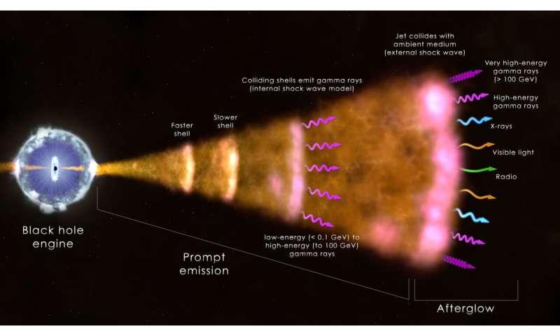 NASA's Fermi, swift missions enable a new era in gamma-ray science