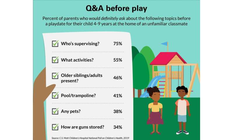 National poll: Half of parents have declined kids' play date invites
