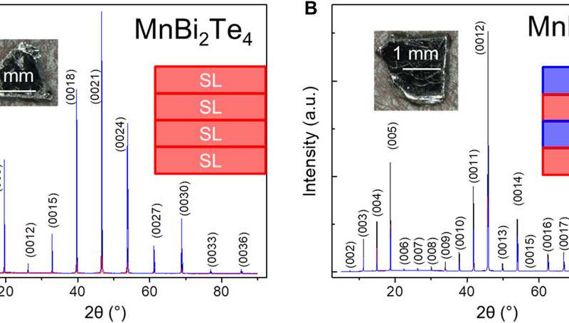 Natural van der Waals heterostructural single crystals with magnetic and topological properties