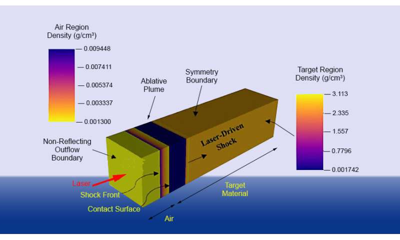 New method for better laser-material interaction