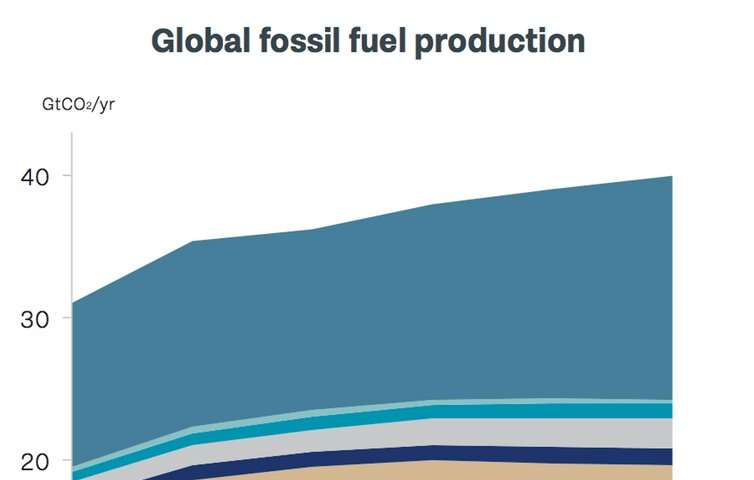 New report shows the world is awash with fossil fuels. It's time to cut off supply