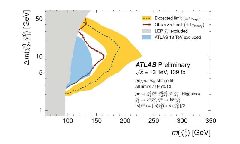 New searches for Supersymmetry presented by ATLAS Experiment